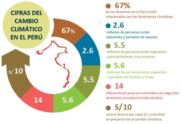 Por qué una Ley Marco sobre Cambio Climático? | Cambio Climático Perú