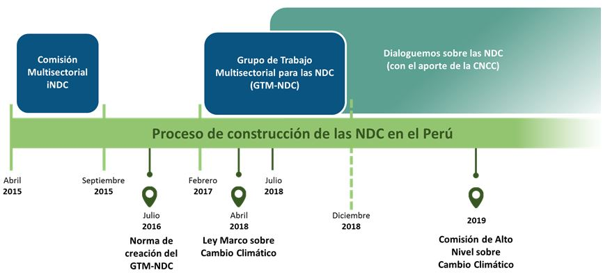 Contribuciones Nacionalmente Determinadas Dirección