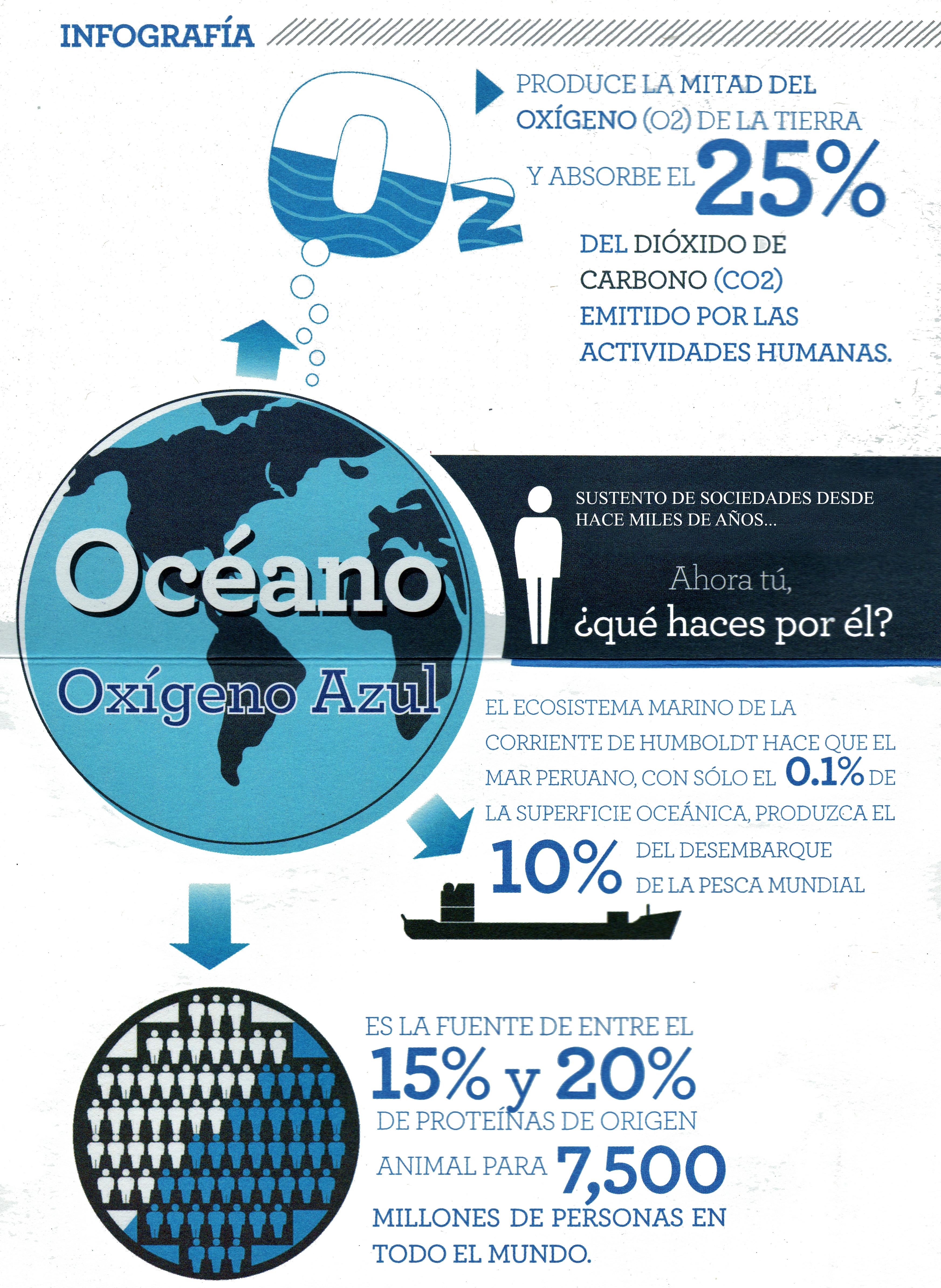 Infografía COMUMA