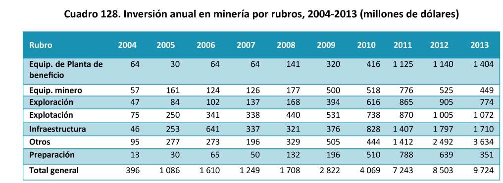Cuadro 128 Inversion anual en mineria por rubros