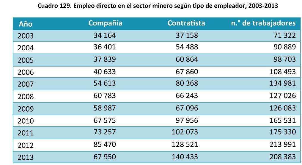 Cuadro 129 Empleo directo en el sector minero