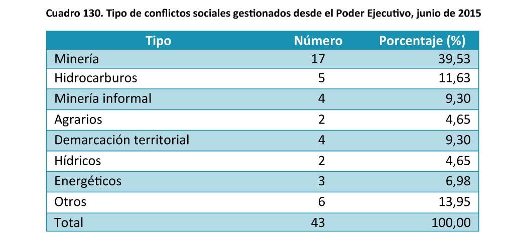 Cuadro 130 Tipo de conflictos sociales gestionados