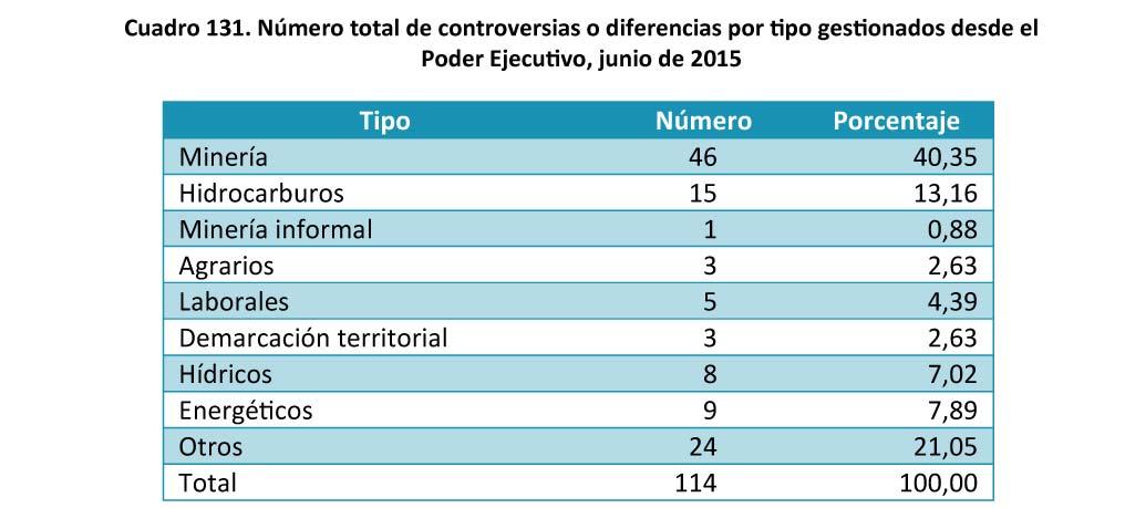 Cuadro 131 Numero total de controversias o diferencias