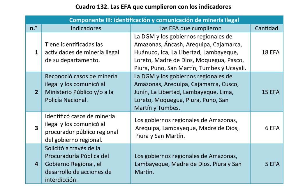 Cuadro 132 Las EFA que cumplieron con los indicadores