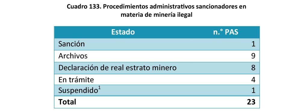 Cuadro 133 Procedimientos administrativos sancionadores