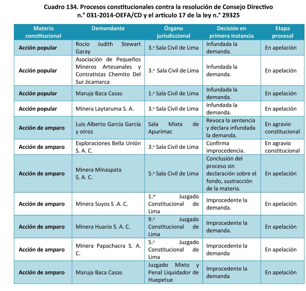 Cuadro 134 Procesos constitucionales contra