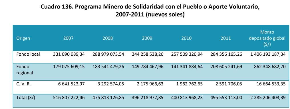 Cuadro 136 Programa Minero de Solidaridad con el Pueblo