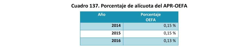 Cuadro 137 Porcentaje de alicuota del APR-OEFA