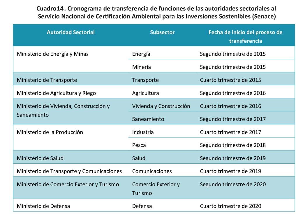 Cuadro 14 -Cronograma de transferencia de funciones de las autoridades