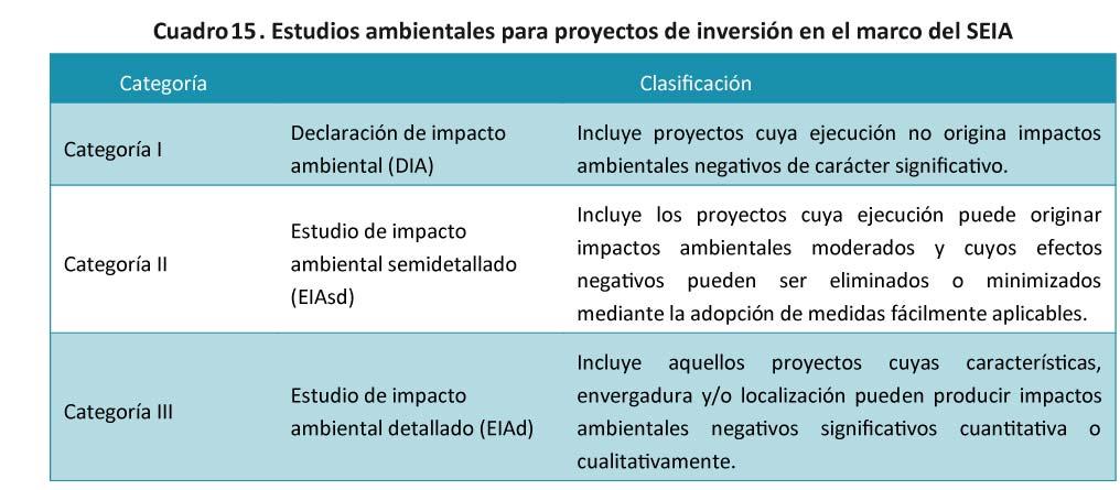 Cuadro-15-Estudios-ambientales-para-proyectos-de-inversion-12