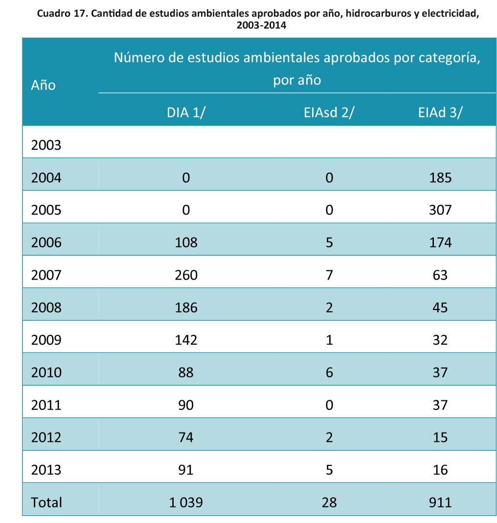 Cuadro 17- Cantidad de estudios ambientales aprobados-15