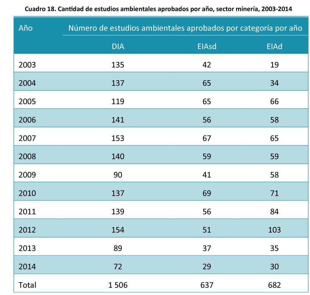 Cuadro-18-Cantidad-de-estudios-ambientales-aprobados-por-a#U00f1o