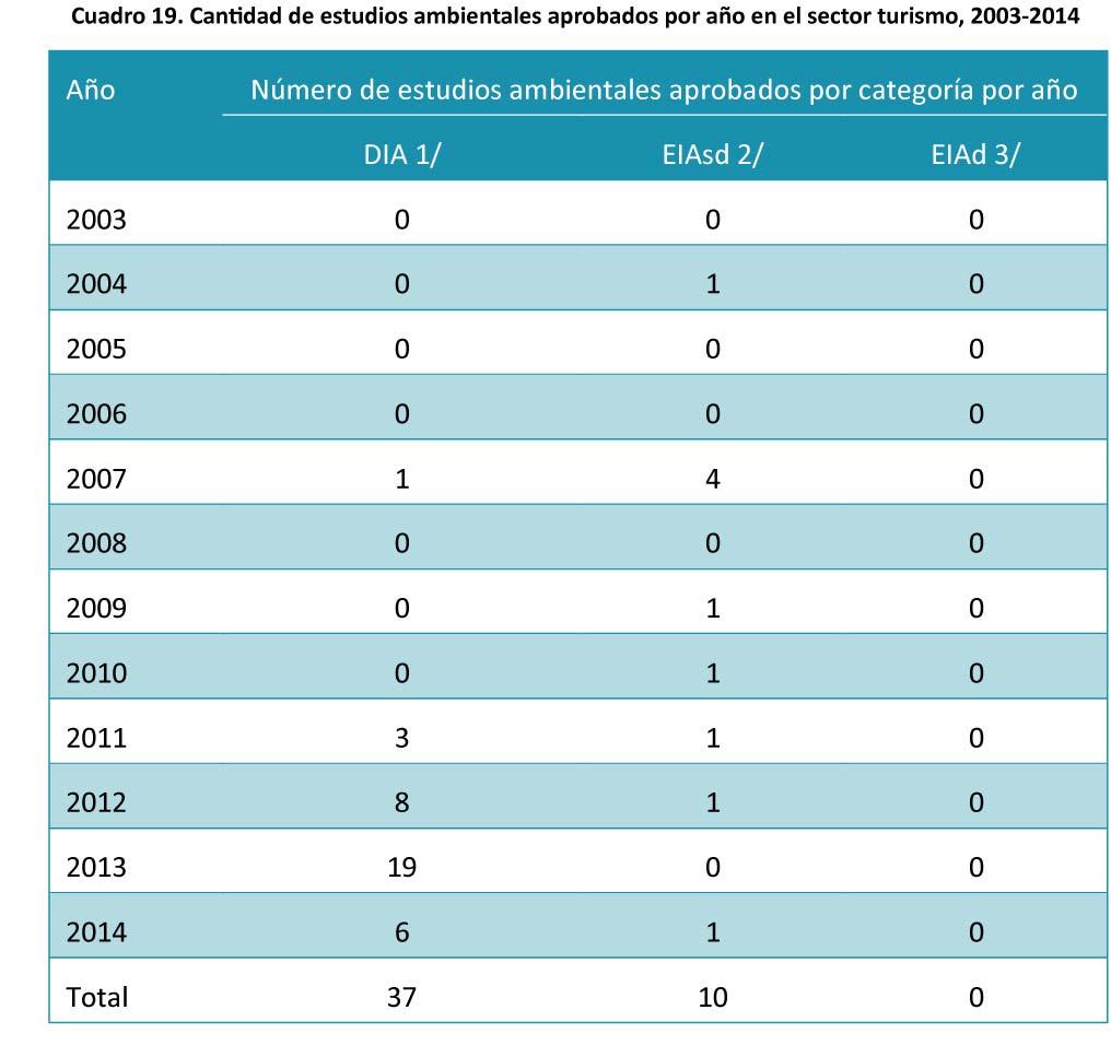 Cuadro-19.-Cantidad-de-estudios-ambientales-aprobados-por-ano-18