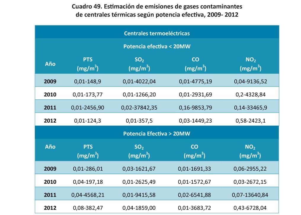 Cuadro 49 Estimacion de emisiones de gases contaminantes