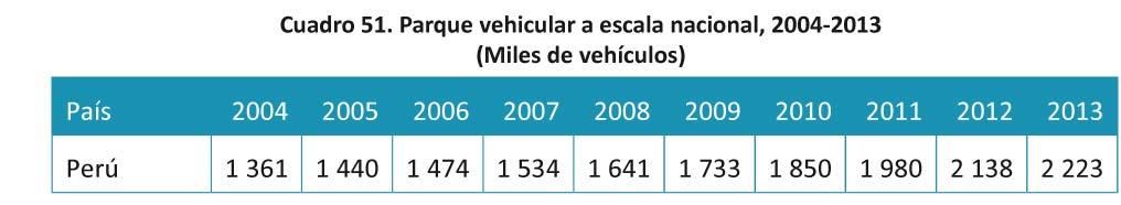 Cuadro 51 Parque vehicular a escala nacional
