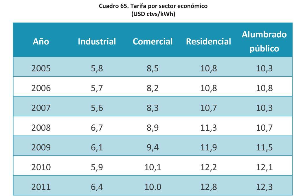 Cuadro 65 Tarifa por sector economico