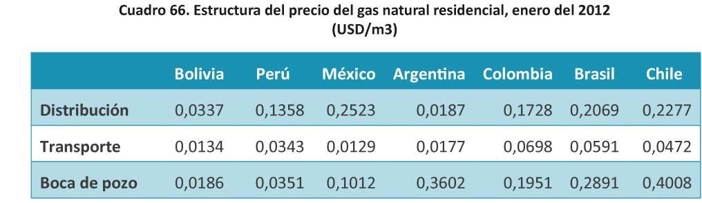 Cuadro 66 Estructura del precio del gas natural