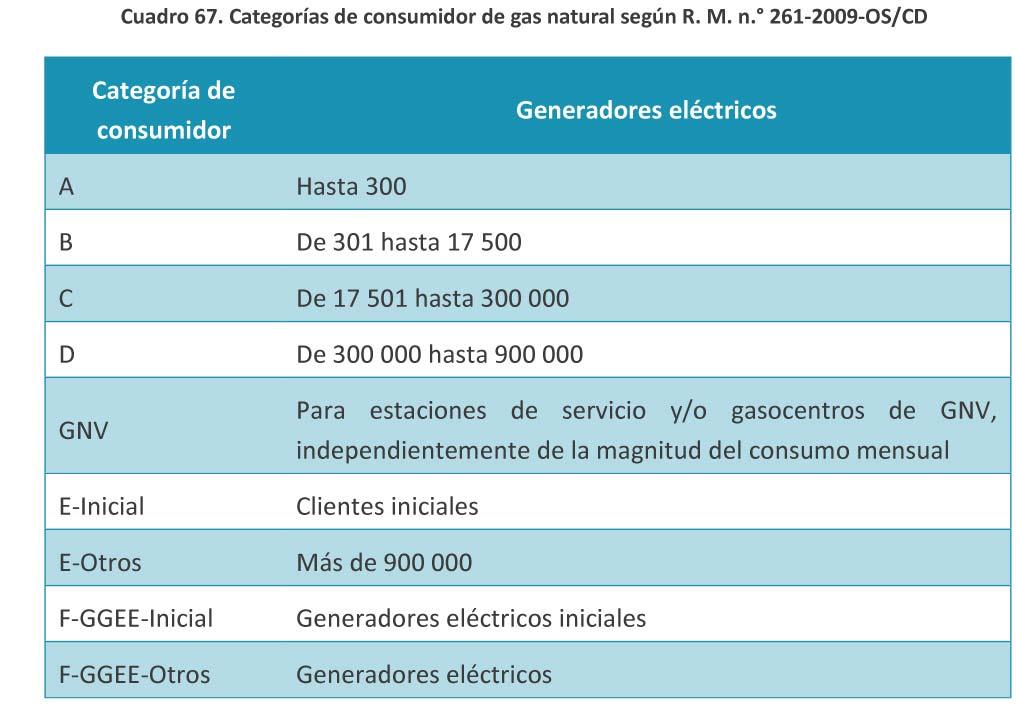 Cuadro 67 Categorias de consumidor de gas natural
