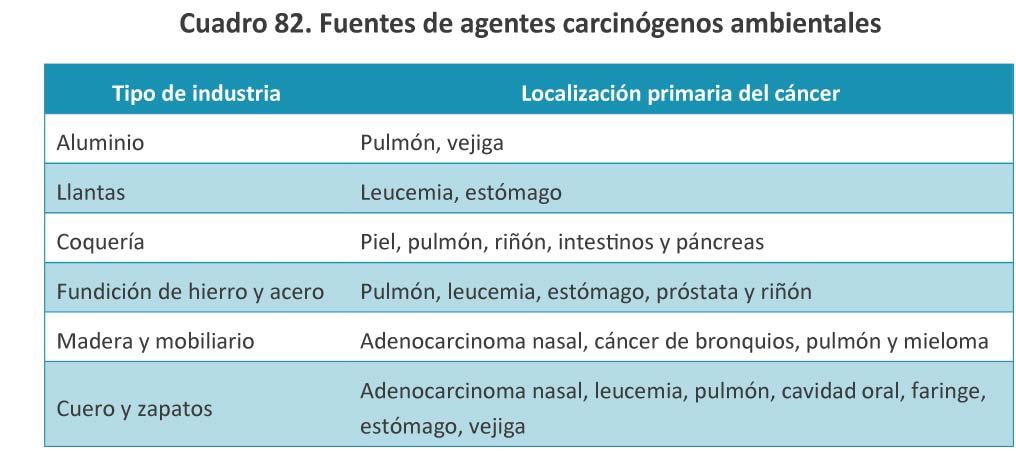 Cuadro 82 Fuentes de agentes carcinogenos