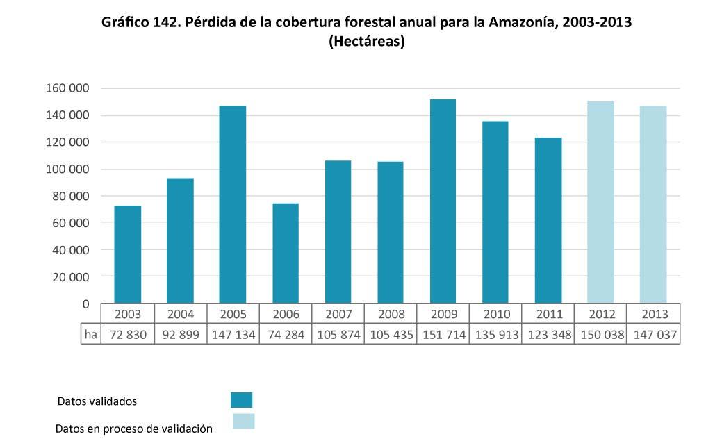 Grafico 142 Pardida de la cobertura forestal