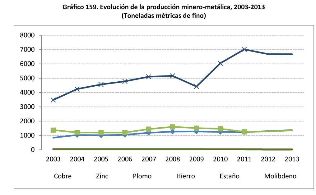 Grafico 159 Evolucion de la produccion minero