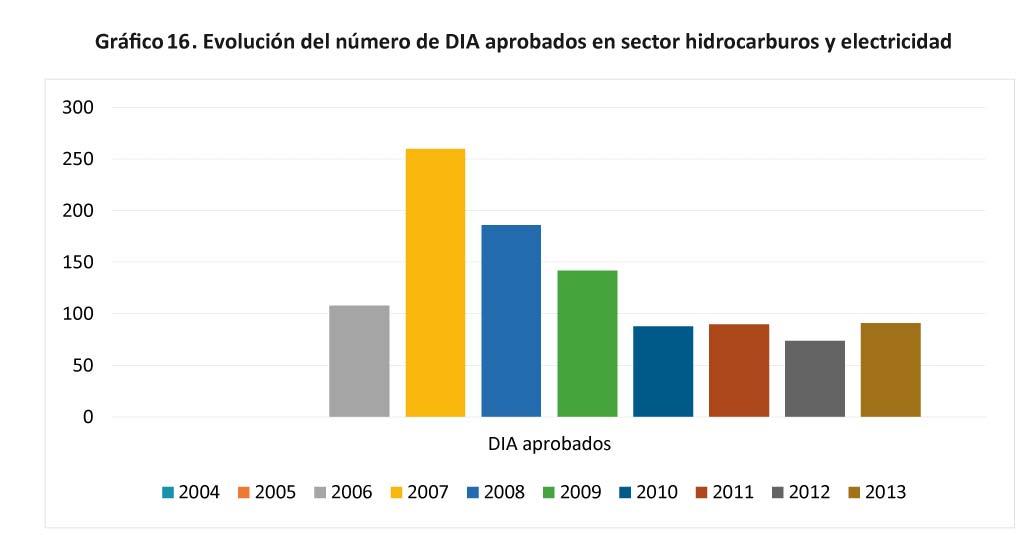 Grafico 16 - Evolucion del numero de DIA aprobados en sector-12