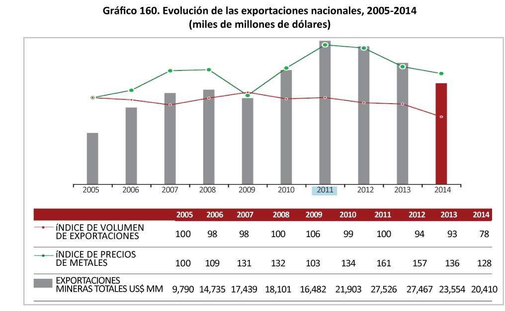 Grafico 160 Evolucion de las exportaciones