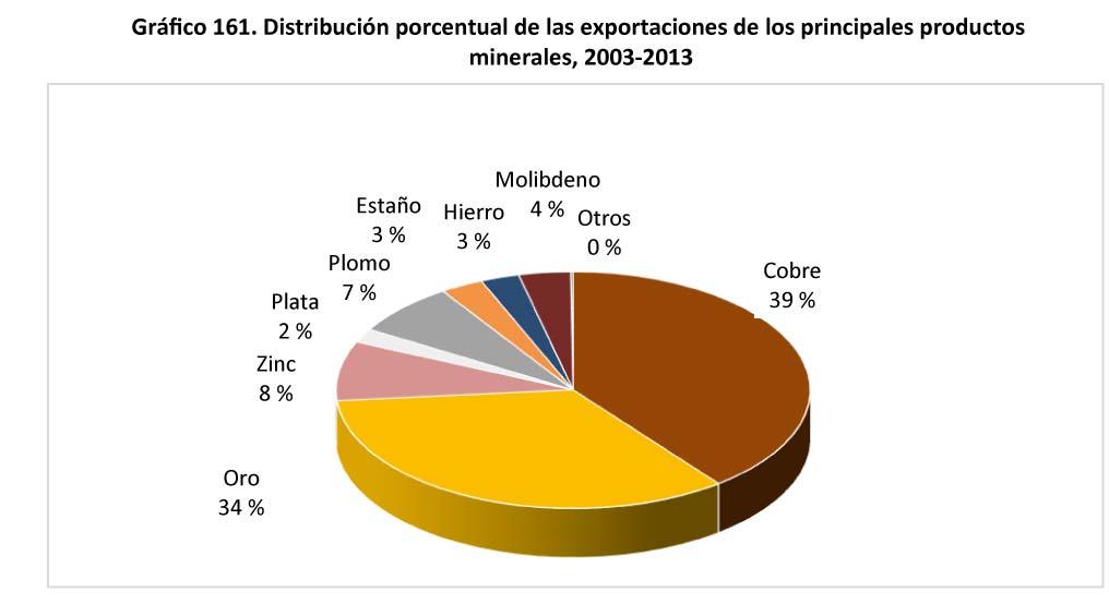 Grafico-161-Distribuci#U00f3n-porcentual-de-las-exportaciones