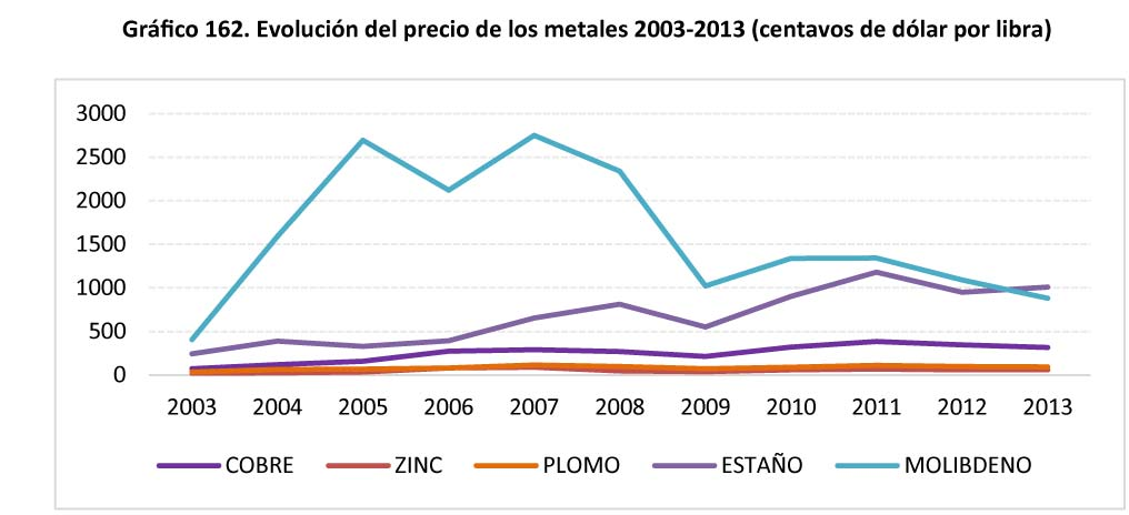 Grafico 162 Evolucion del precio de los metales