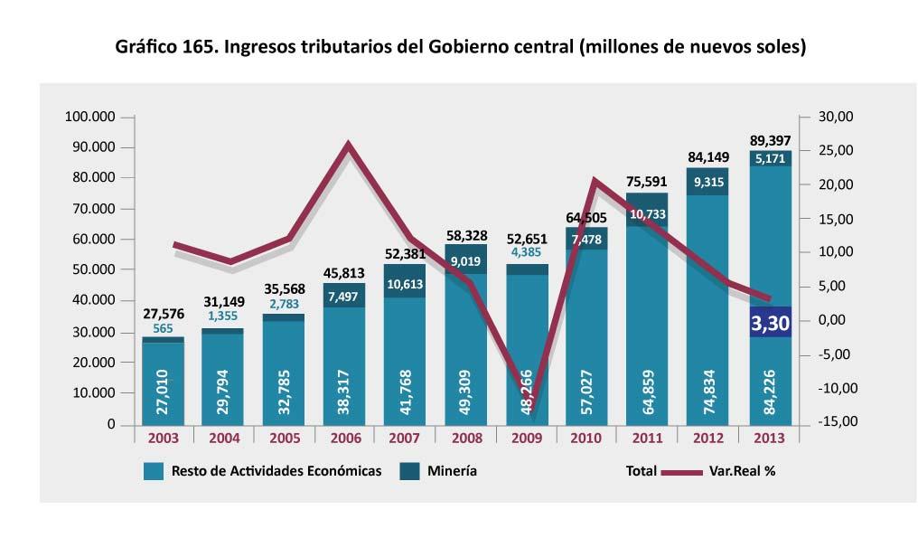 Grafico 165 Ingresos tributarios del Gobierno