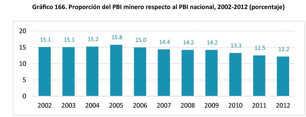 Grafico 166 Proporcion del PBI minero respecto