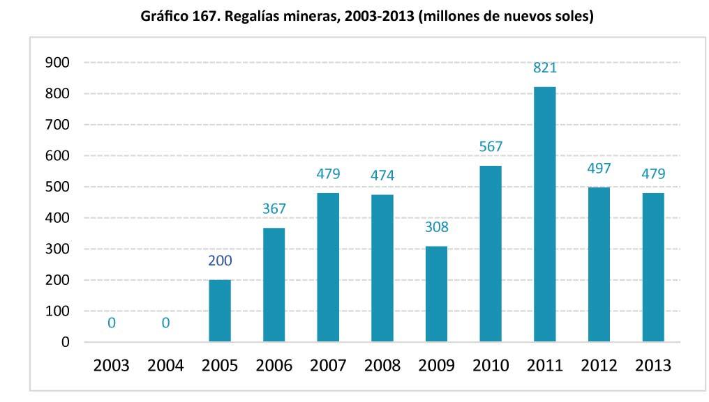 Grafico 167 Regalias mineras 2003-2013