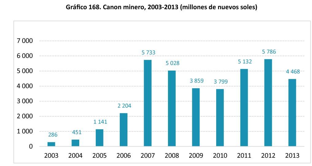 Grafico 168 Canon minero 2003-2013