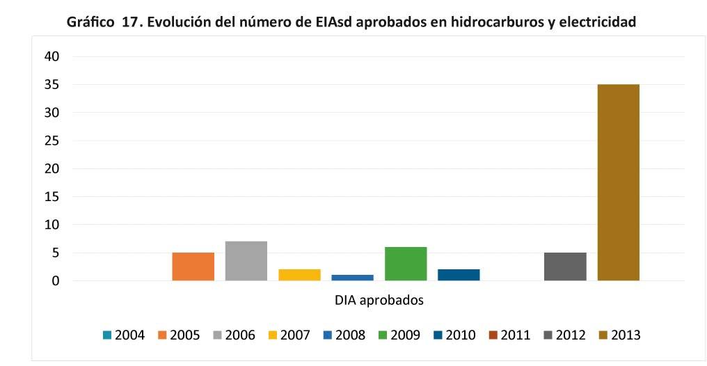 Grafico 17. Evolucion del numero de EIAsd aprobados en hidrocarburos-13