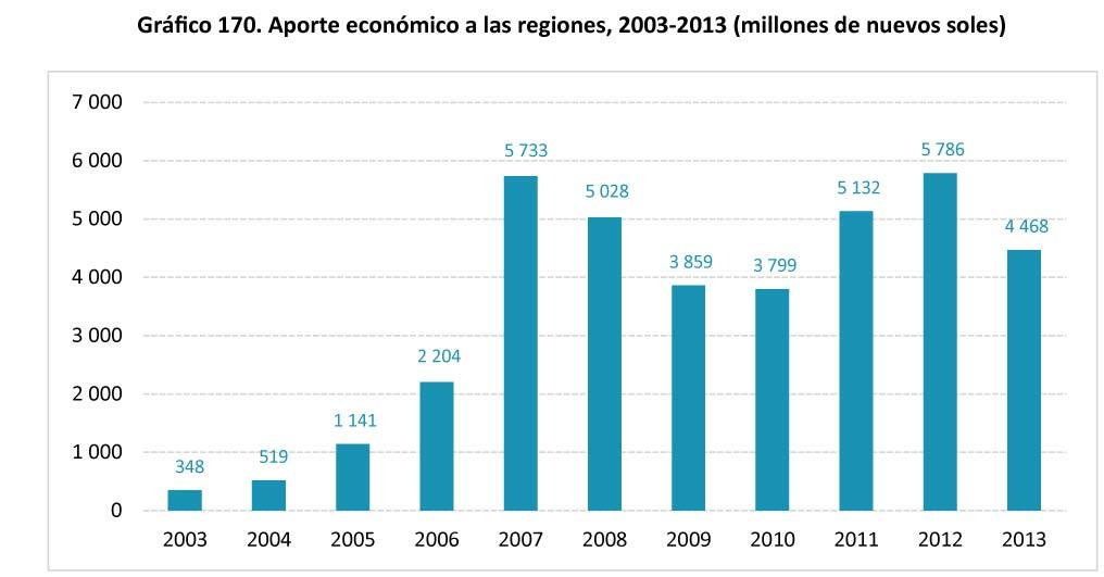 Grafico 170 Aporte economico a las regiones