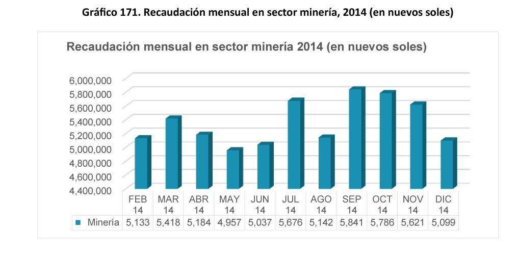 Grafico 171 Recaudacion mensual en sector mineria