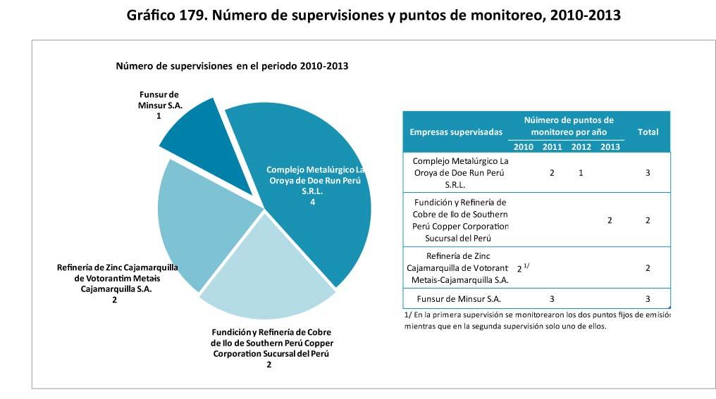 12.2.1 Principales emisiones del sector: aire, agua, suelo ...