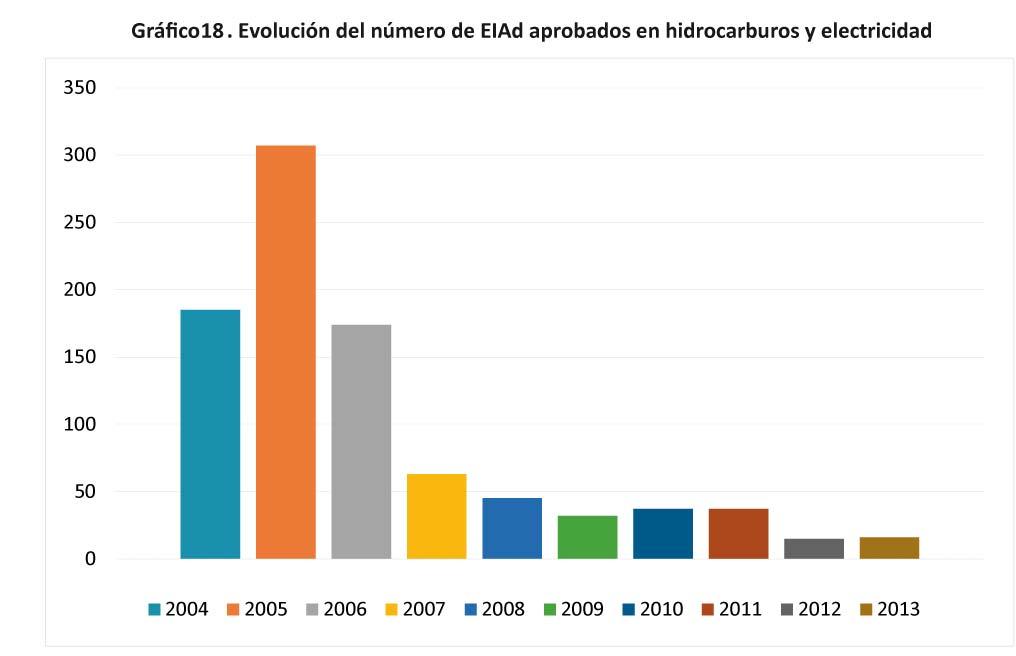 Grafico 18 - Evolucion del numero de EIAd aprobados en hidrocarburos-14