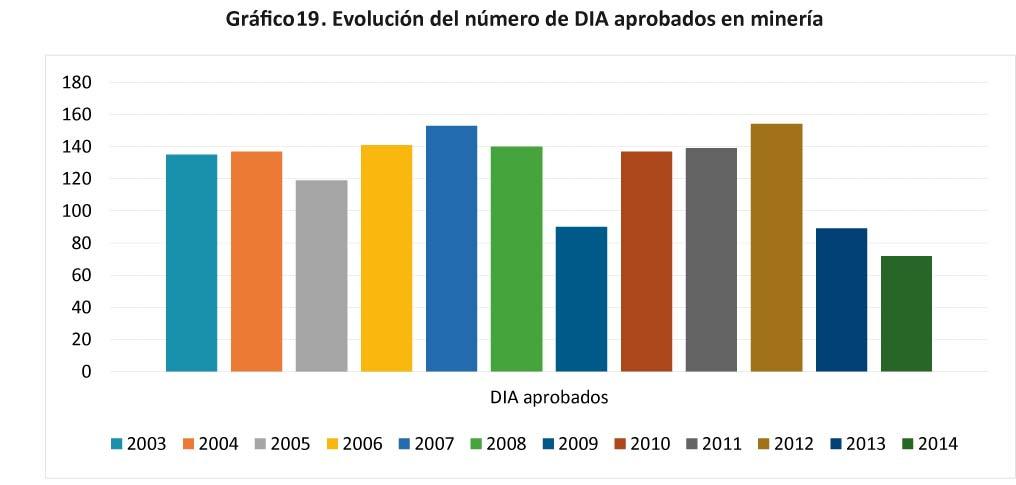 Grafico 19 - Evolucion del numero de DIA aprobados en mineria-16