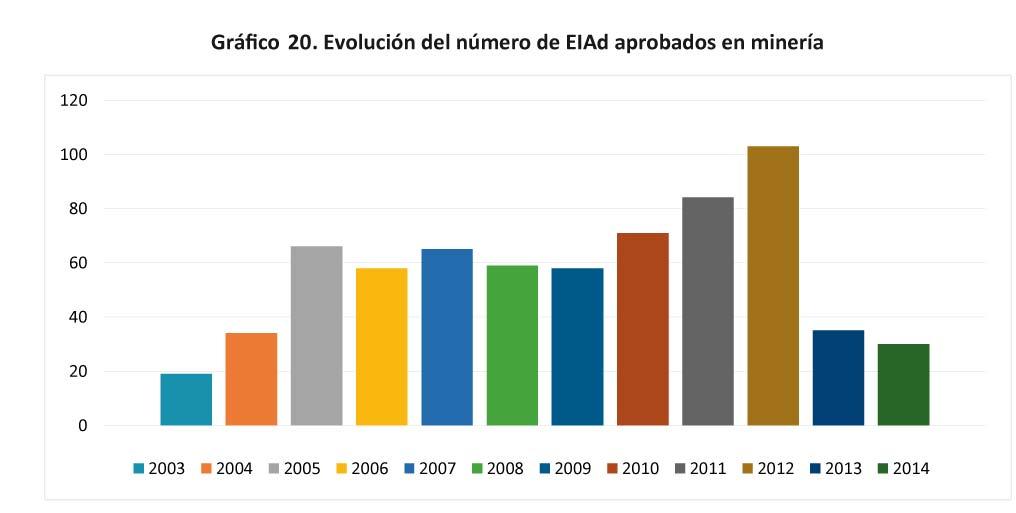 Grafico-20-Evolucion-del-numero-de-EIAd-aprobados-en-mineria-17