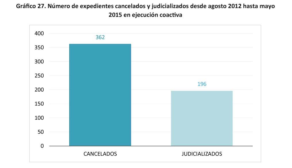 Grafico 27. Numero de expedientes cancelados y judicializados-34