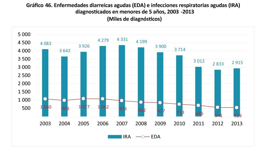 Grafico 46 - Enfermedades diarreicas agudas (EDA)-10