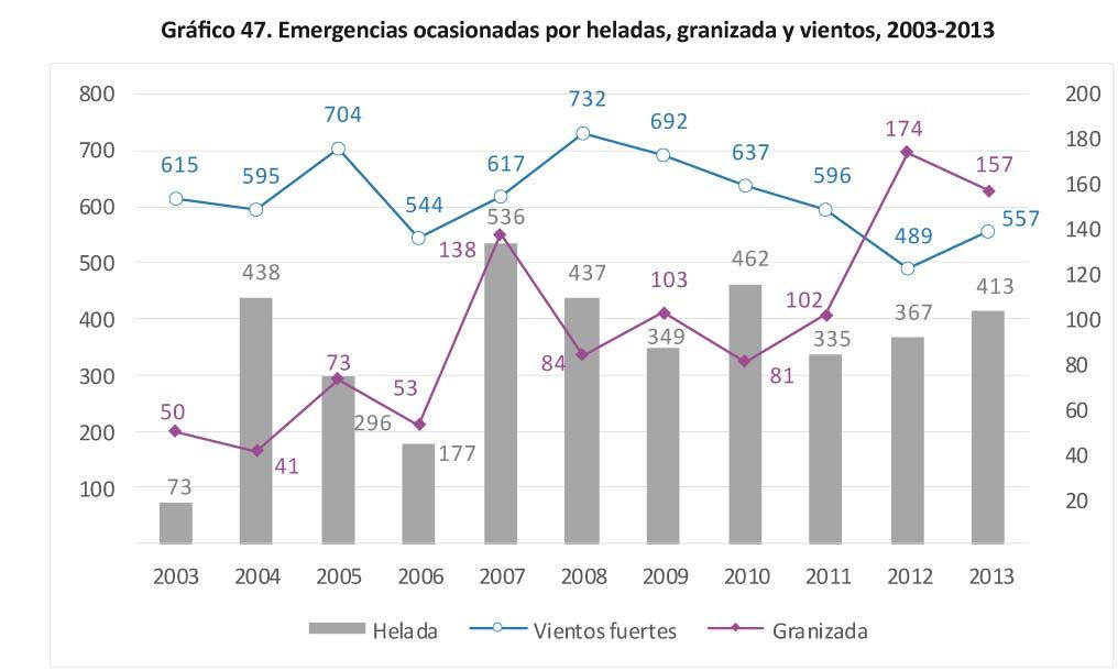 Grafico 47. Emergencias ocasionadas por heladas-11