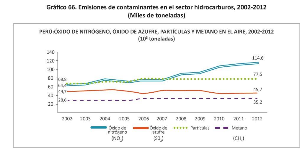 Gases contaminantes del automovil