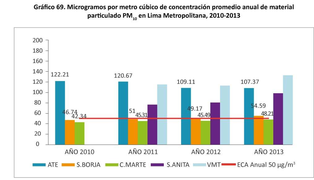 Grafico 69 Microgramos por metro cubico de concentracion
