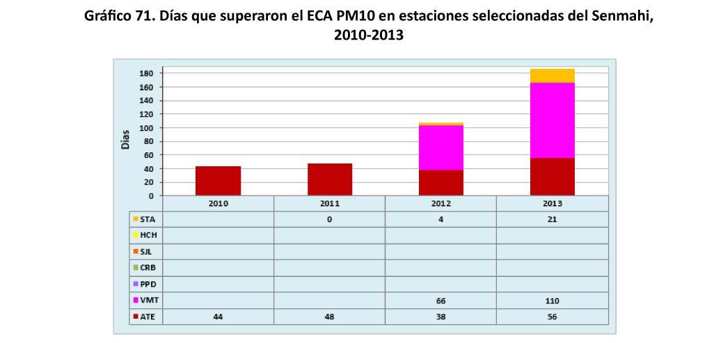 Grafico 71 Dias que superaron el ECA PM10
