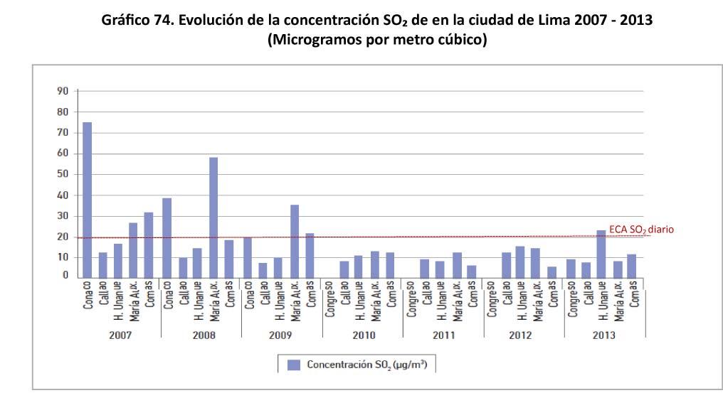Grafico 74 - Evolucion de la concentracion SO