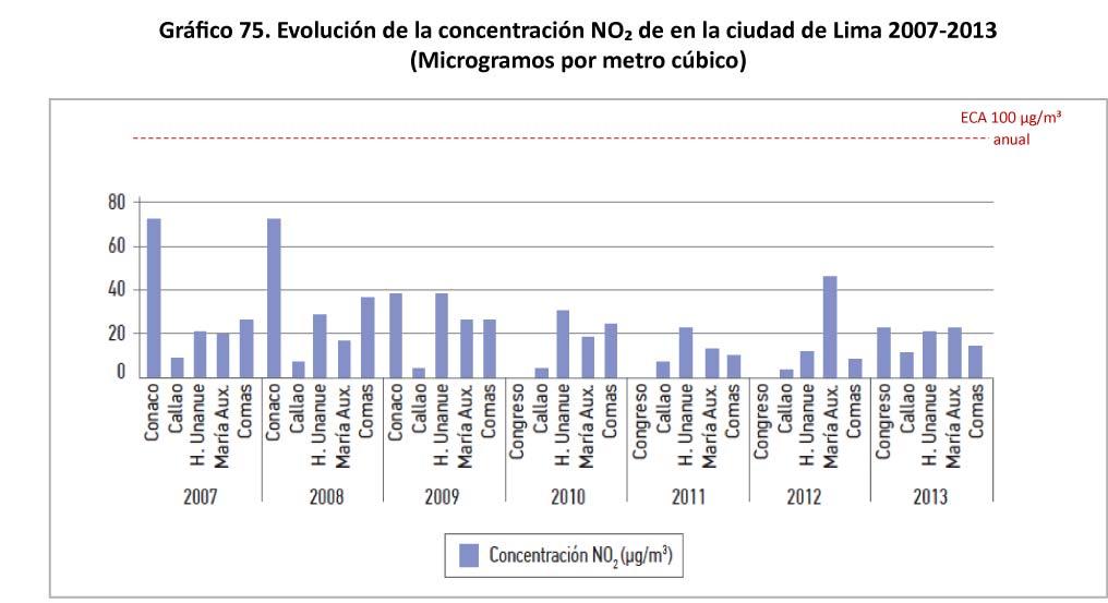 Grafico 75 Evolucion de la concentracion NO