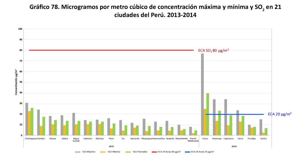 Grafico 78 Microgramos por metro cubico de concentracion