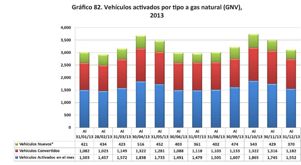 Grafico 82 Vehiculos activados por tipo a gas